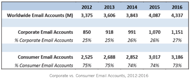 Email account growth